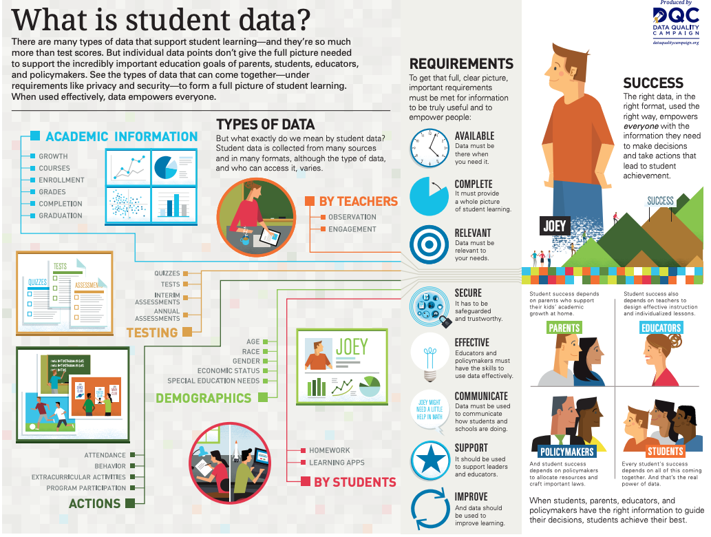 What is Student Data