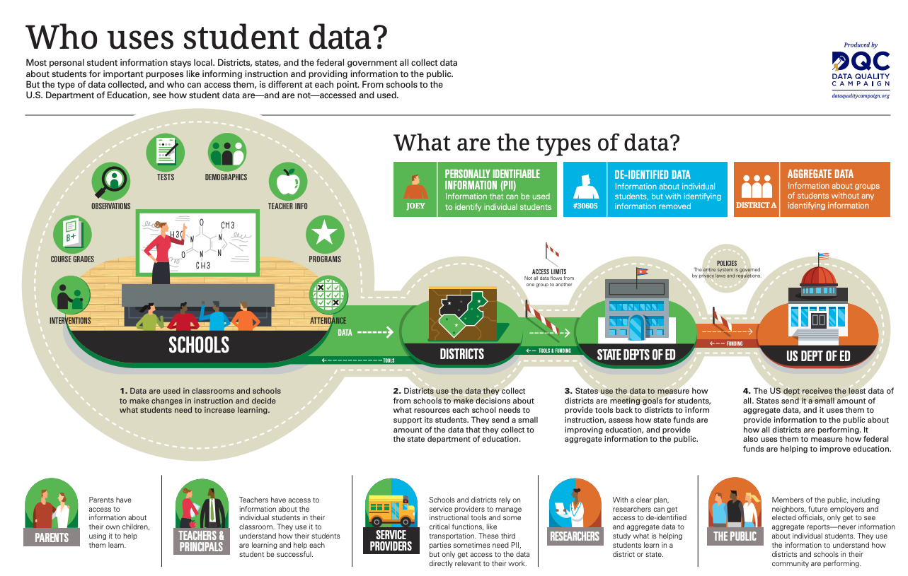 Who Uses Student Data
