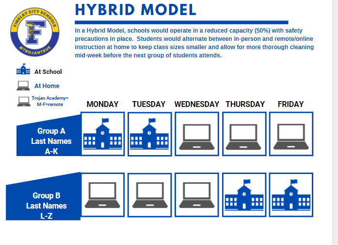 Hybrid Model Starting November 16, 2020 - Students Last Names A-K will attend Monday & Tuesday while students with Last Names L-Z will attend Thursday & Friday. Wednesday will be for cleaning and special services.