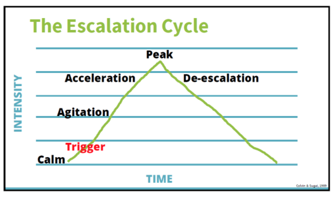 The Escalation Cycle (Time vs Intensity)